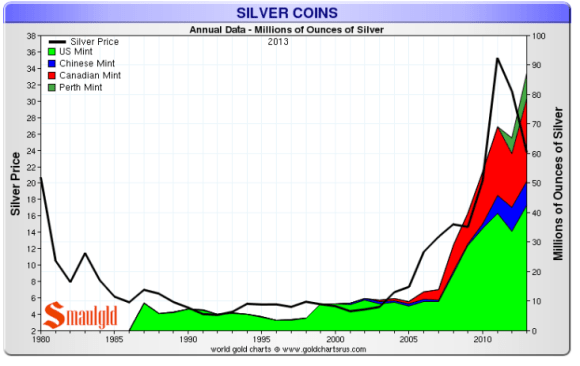 Sales of silver coins from the Canadian Mint- silver maple leaf coins, Chinese Mint -silver panda coins, Austrian Mint- silver philharmonic coins,  Australian Mint- silver coins and bars and the United States Mint - American silver eagle coins continue to grow and set records