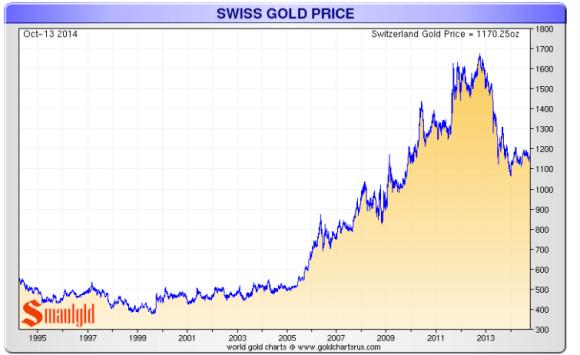 Swiss Gold Price 1994-2014