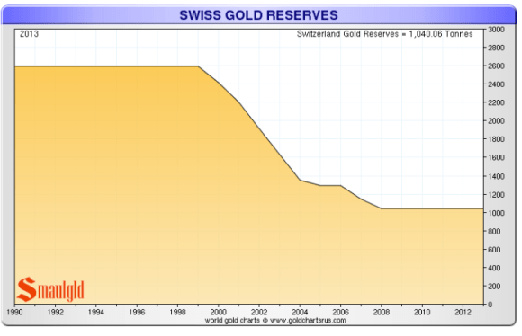 The Swiss National bank has sold 1500 tons of gold since 2000.