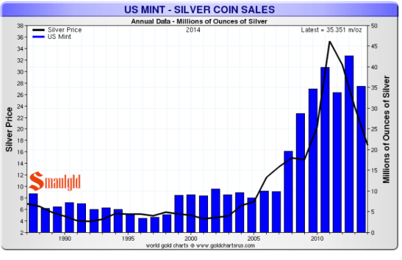 American silver eagles coin sales have increased significantly since 2008. 2013 was a record year for American silver eagle sales. 2014 american silver eagle sales should surpass 2013 levels.