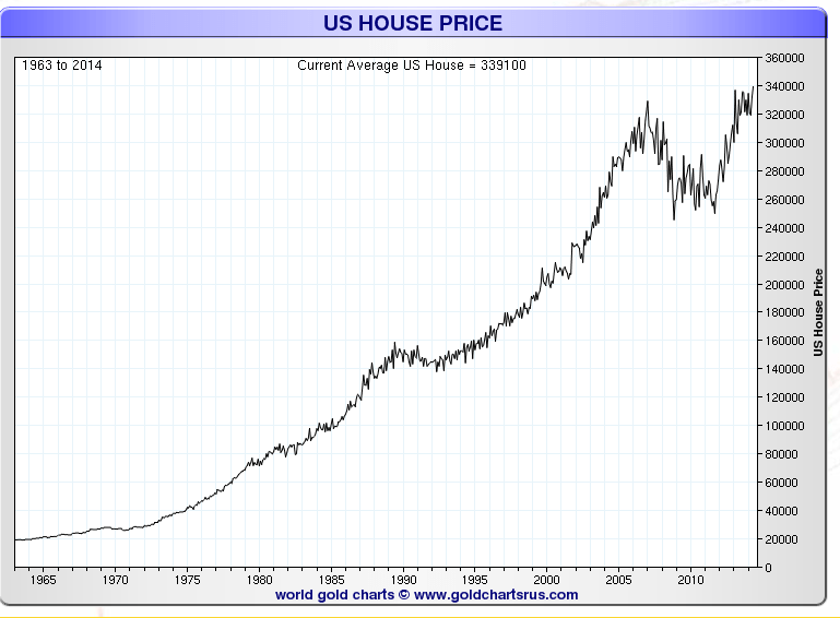 Homes Priced In Ounces of Gold