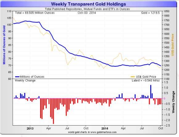 Gold ETF holdings chart showing that ETFs have lost a substantial portion of their holdings since 2012
