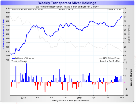 Silver ETF holdings continue to rise indictating that silver is under accumulation
