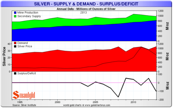 Demand for silver has increased while supply has not kept up with a supply deficit growing