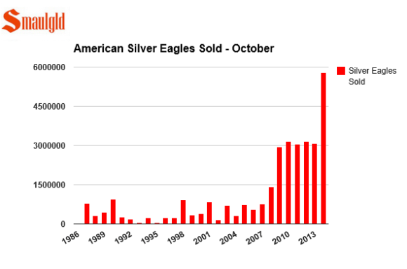 Sales of American Silver Eagles set and all time high for the month of October at the US mint