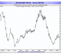 ounces of gold to buy a house 2016