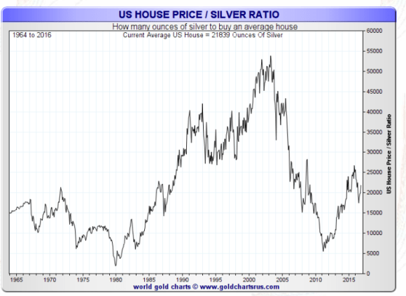 ounces of silver to buy a house 2016