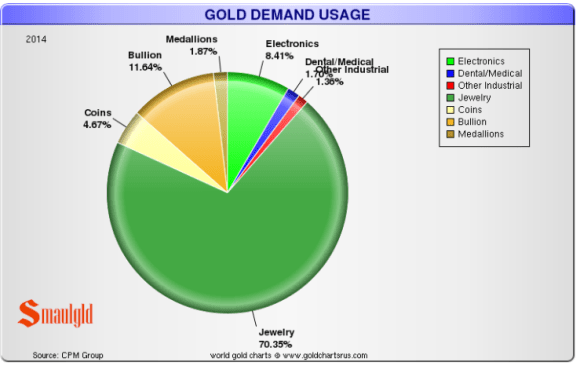 Investment demand and central bank ownership get all the press but the real demand for gold is for jewelry