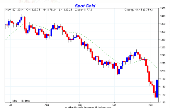 As the save our swiss gold referendum approaches the price of gold falls., this chart shows the price history.