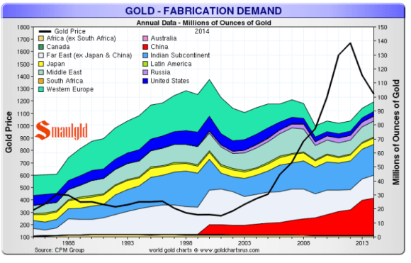 chart showing gold demand by region and country