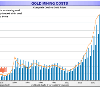 gold mining costs explanation