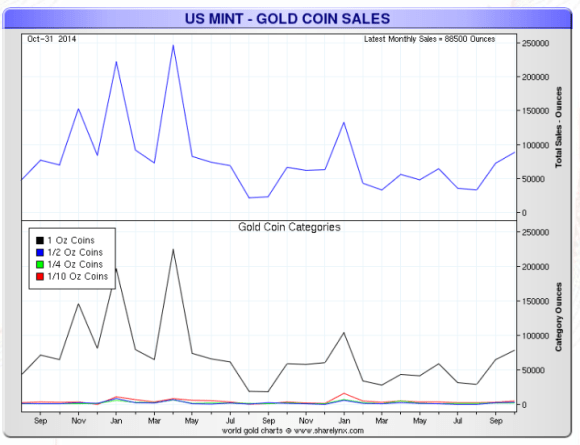 American gold eagle sales have fallen the past two years - 2012-2014