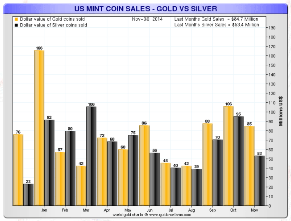 Chart showing dollar amount spent on silver and gold coins at the US mint in 2014