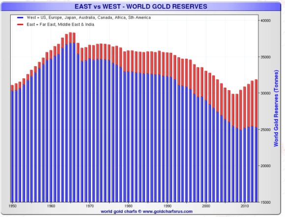 Gold is moving west to east.