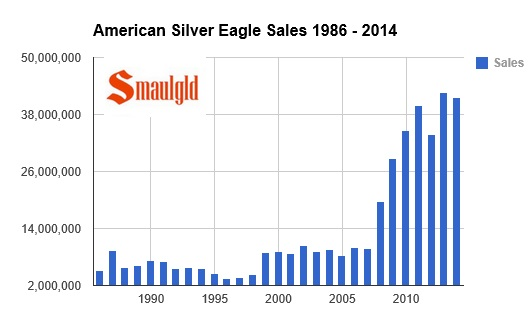 american silver eagle sales are on pace to break 2013 record.