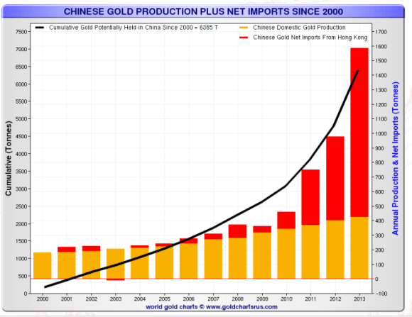 China produces the most gold in the world and imports the most too.