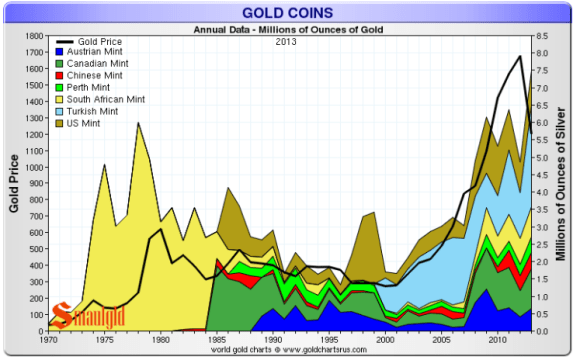 Gold was illegal to own prior to 1975 and gold coins were not minted by the U.S. Mint until 1986