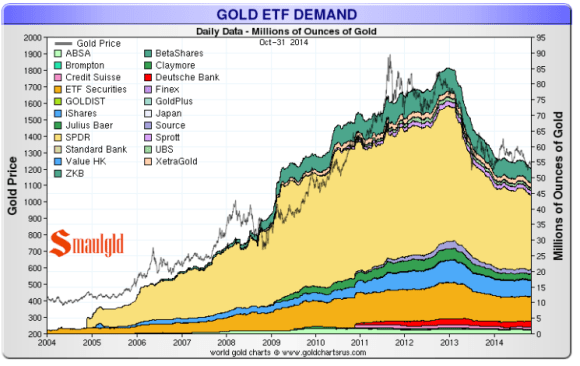 Gold ETF holdings peaked with the gold price around 2011