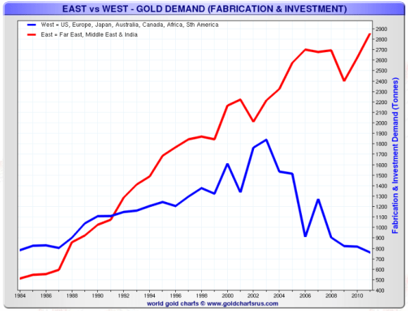 gold demand is decreasing in the west while increasing in the east