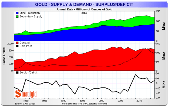 gold supply and demand is in surplus