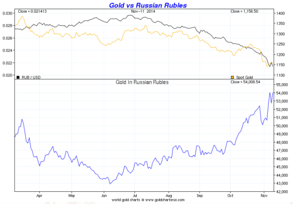 Russia's  reserves are held increasingly in gold instead of US Treasuries. Chart showing gold vs the rouble for six months ended november 2014