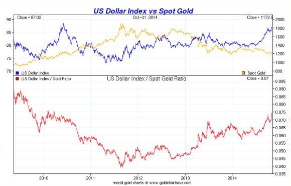 chart showing gold vs. the dollar from 2009-2014