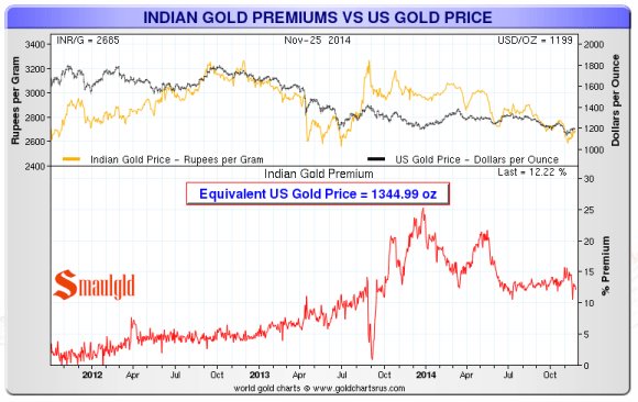 Indian gold premiums