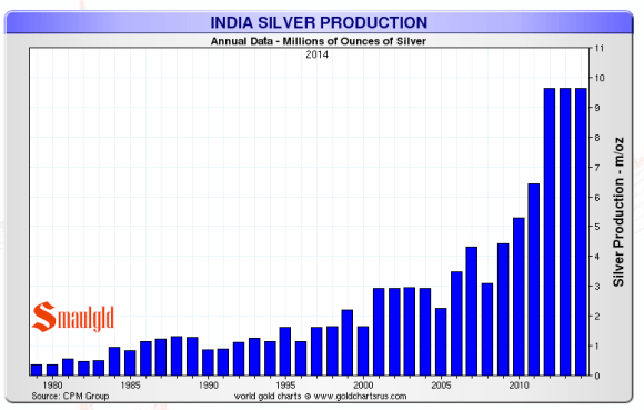indian silver production