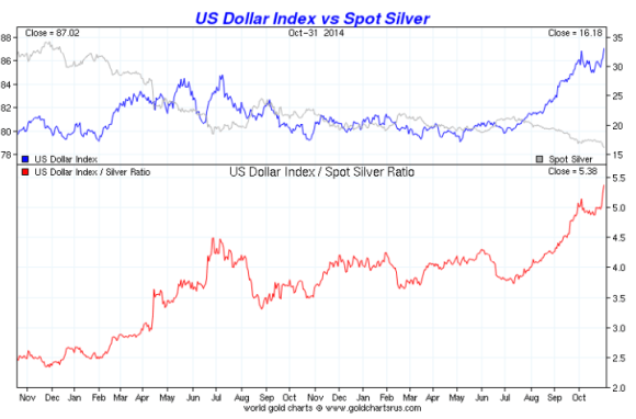 chart showing silver vs the dollar over two years 2012-2014