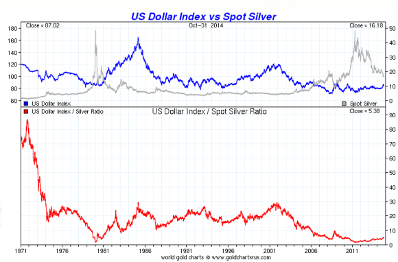 chart showing silver vs the dollar for a thirty year period
