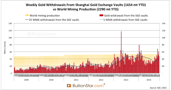 Chart showing the volume of gold withdrawals at the Shanghai Gold Exchange vs the global gold mining production from 2009-2014.