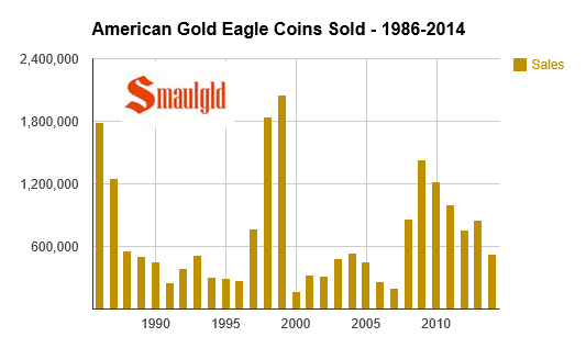 chart showing American gold eagle sales 1986-2014