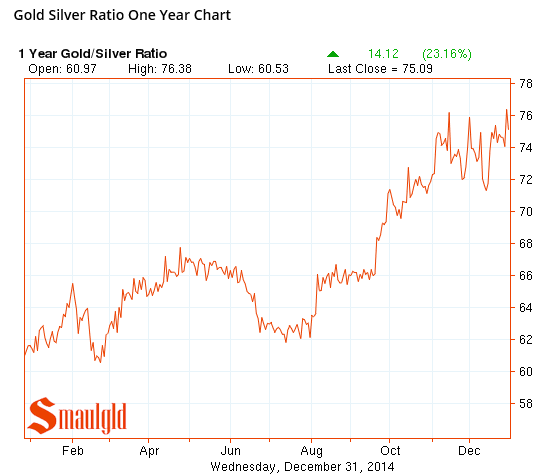 the gold silver ratio 2014 chart