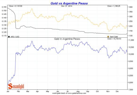 gold vs. argentine peso 2014 chart