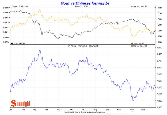 Gold vs chinese renminbi 2014 chart