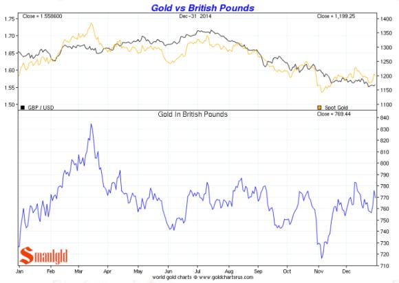 Gold vs. the British Pound 2014 chart