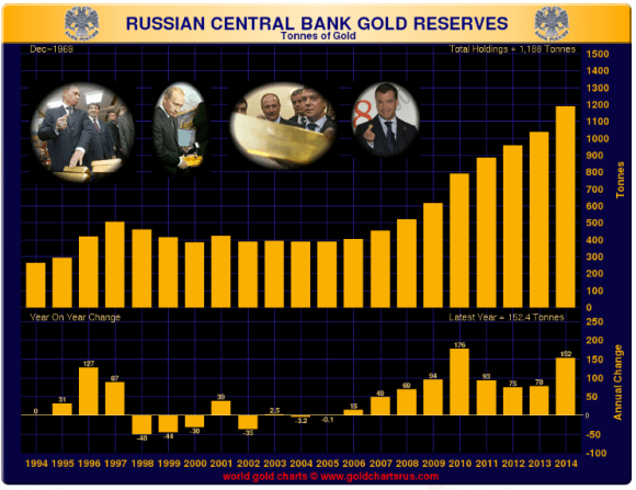 chart of Russian Gold reserves by ton