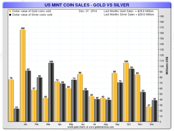 US mint coin sales gold and silver  dollar value Jan-Dec 2014
