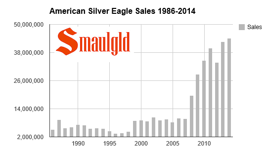 chart showing american eagle sales from 1986-2014