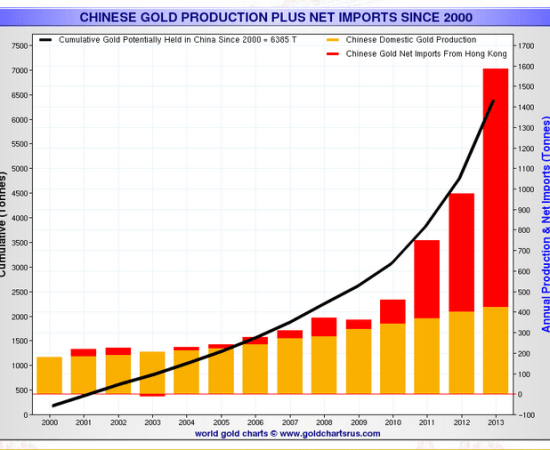 Chinese gold productin and imports