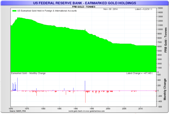 chart showing gold held at the new York fed 1970-2014