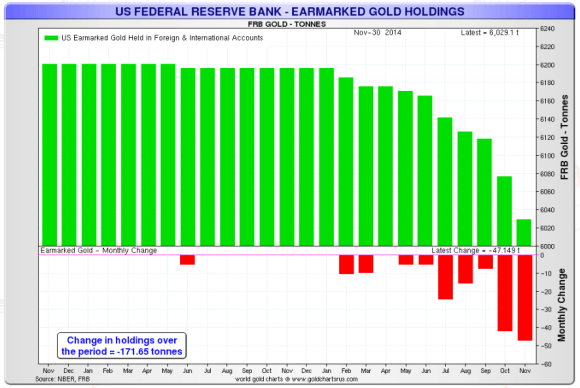 Chart showing gold held at the federal reserve in New York 2012-2014