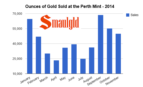 gold sales slump in november at the US mint