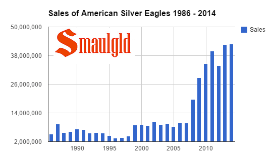 silver eagle sales at US Mint set record in 2014