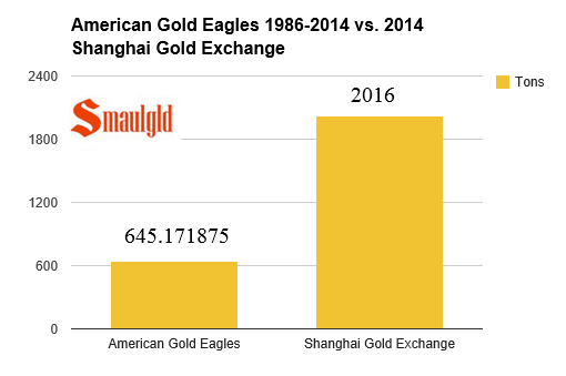 chart showing sales of American gold eagles 1986-2014 vs sales on the shanghai gold exchange in 2014
