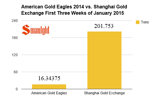 chart showing sales of American gold eagles in 2014 vs sales on the Shanghai gold exchange the first three weeks of 2014