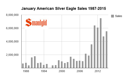 chart showing sales of amerian silver eagle coins in January 1987-2015