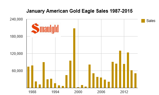 american gold eagle january sales 1987-2015