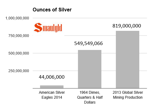 ounces of silver used in 2014 to mint american silver eagles vs. amount of silver used to mint 1964 dimes, quarters and half dollars, vs the global silver mining production in 2013