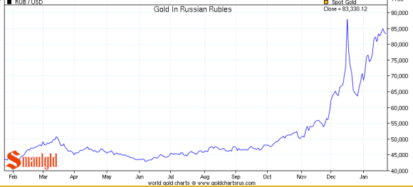 chart showing gold measured in Russian Roubles